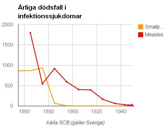 Smittkopps och Mässlingdödlighet i sverige
